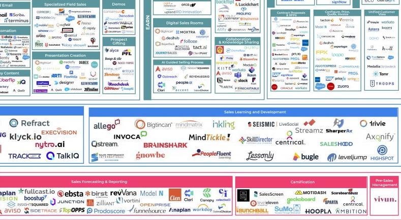 Vivun in a Class By Itself: 2021 Enterprise SalesTech Landscape